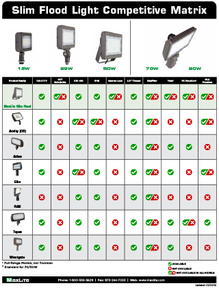 Slim Flood Lights Competitive Matrix